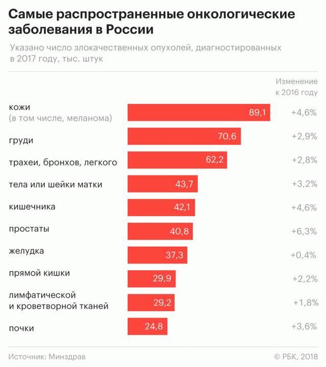 Статистика онкологических заболеваний в России по регионам и мире