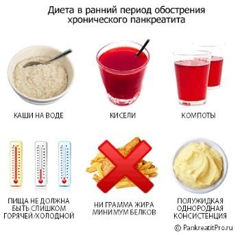 Что можно и нельзя есть при панкреатите поджелудочной железы: примерное меню на неделю