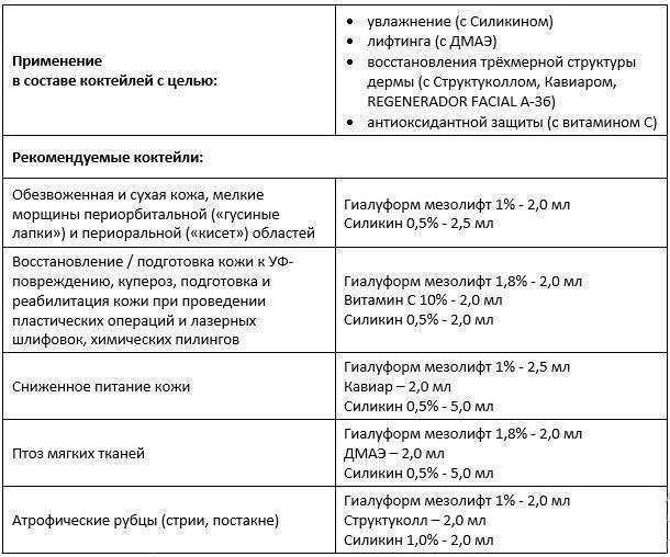 Филлер hyalite: состав, цена, показания, противопоказания, побочные эффекты, отзывы