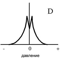 Что выявляет тимпанометрия уха по типу А, В, О, расшифровка результатов