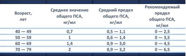 Уровень ПСА при раке простаты: показатели после лучевой терапии и удаления опухоли