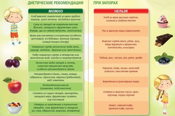 Хронический запор у детей, взрослых и пожилых: код по МКБ-10, причины, лечение, диета