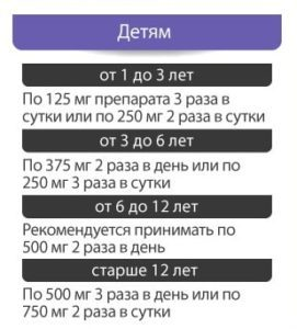 Флемоксин Солютаб: инструкция по применению, цена, аналоги для детей