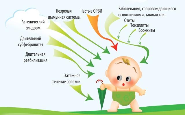 Укрепление иммунитета народными средствами у детей и взрослых: рецепты