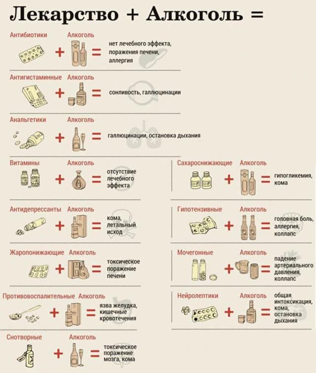 Супракс и алкоголь: совместимость, последствия, через сколько можно