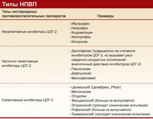 Эффективные лекарственные препараты от артроза суставов: нестероидные противовоспалительные, обезболивающие, инъекции