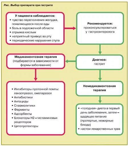 Эрозивный гастрит желудка: код по МКБ-10, симптомы и лечение, диета, лекарства, народные средства