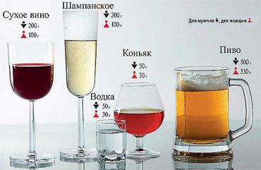 Уровень содержания алкоголя в крови: таблица, калькулятор, нормы